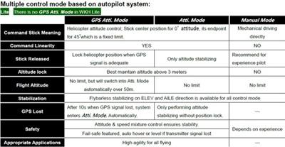 Multiple Flight Control Mode Intelligent Switching